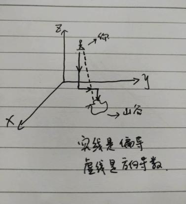 三j牅c.�g*9x_机器学习(3):机器的进化-迭代学习